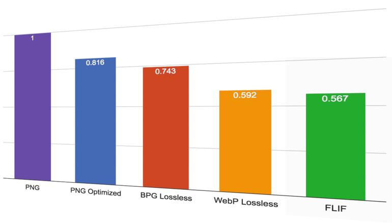 BPG (Better Portable Graphics) Flif_benchmark_post