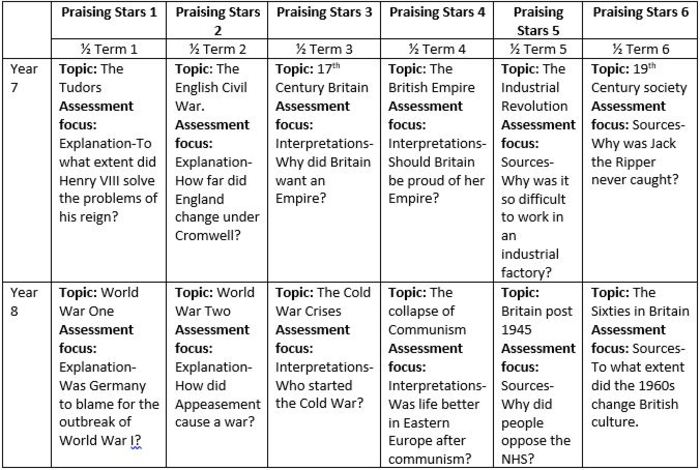 1960s coursework edexcel Gce in history (9hi0) pearson edexcel level 3 advanced subsidiary gce in  history (8hi0)  students to choose, with guidance – the content focus of the  coursework ○ clearly distinguished  americans in the 1960s this task  requires.