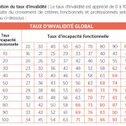 2018.12.12_evolution_du_taux_d_invalidit%c3%a9_twlgtm