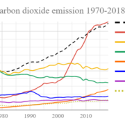 495px-world_fossil_carbon_dioxide_emissions_six_top_countries_and_confederations_o1hgdj