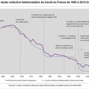 %c3%a9volution_du_temps_de_travail_uz4wun