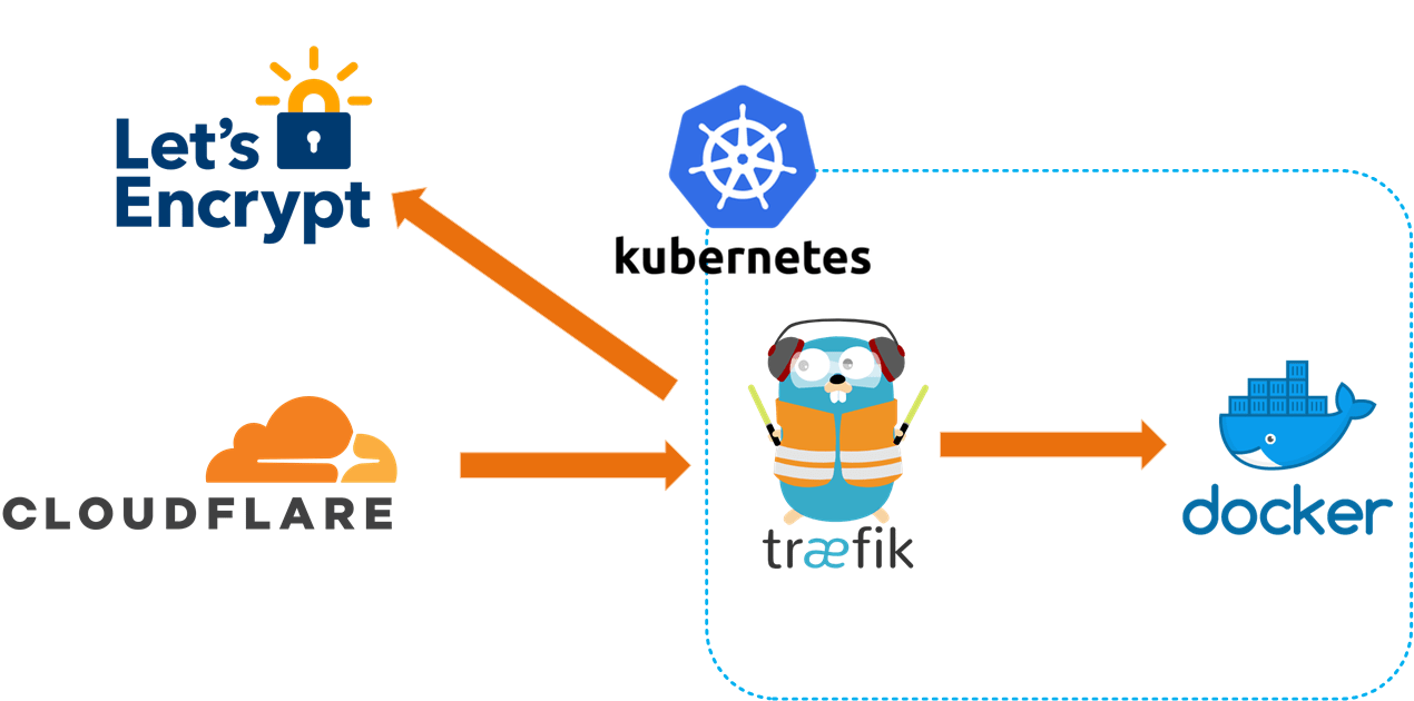 Deploying Traefik to AKS with Let's Encrypt and Cloudflare Support