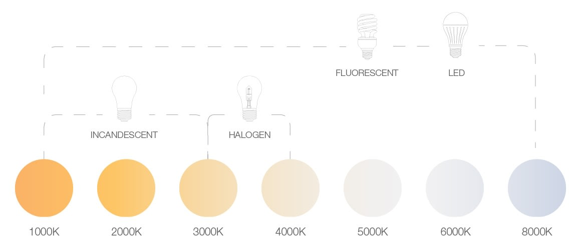 Color Temperature (Kelvin Scale)