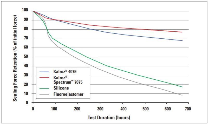 DuPont Kalrez 4079 Performance Characteristics - 2