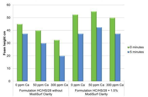 Croda ModiSurf Clarity Performance Characteristics - 9