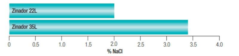 Croda ZINADOR 35L Performance Highlights - 1