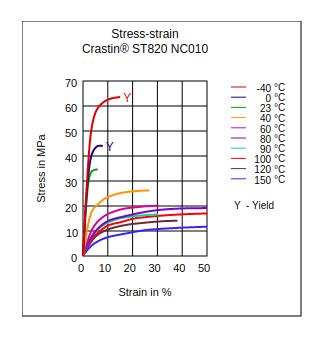 DuPont Crastin ST820 NC010 Stress vs Strain