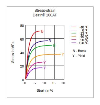 DuPont Delrin 100AF Stress vs Strain