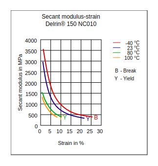 DuPont Delrin 150 NC010 Secant Modulus vs Strain