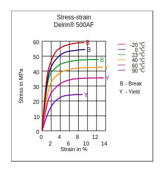 DuPont Delrin 500AF Stress vs Strain