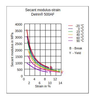 DuPont Delrin 500AF Secant Modulus vs Strain
