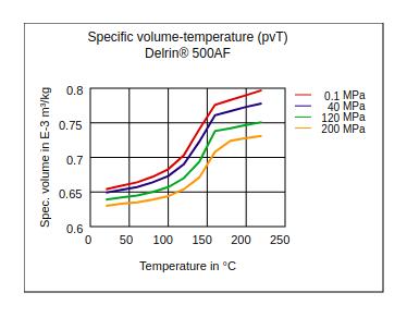 DuPont Delrin 500AF Specific Volume Temperature (pvT)