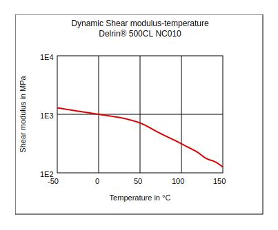 DuPont Delrin 500CL NC010 Dynamic Shear Modulus vs Temperature