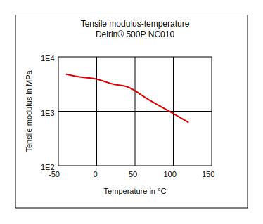 DuPont Delrin 500P NC010 Tensile Modulus vs Temperature