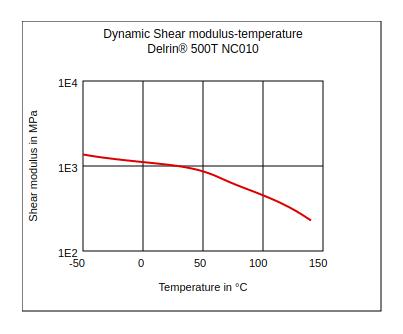 DuPont Delrin 500T NC010 Dynamic Shear Modulus vs Temperature