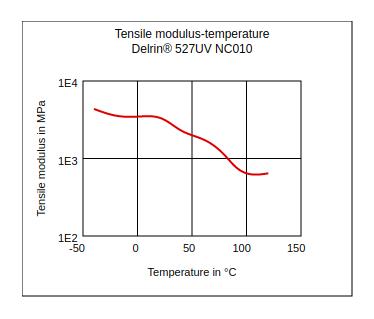 DuPont Delrin 527UV NC010 Tensile Modulus vs Temperature