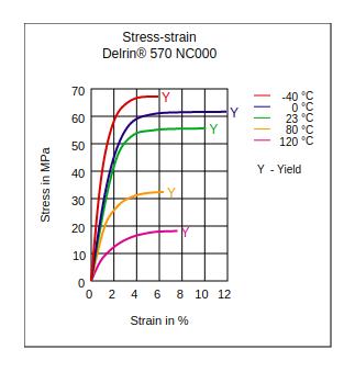 DuPont Delrin 570 NC000 Stress vs Strain