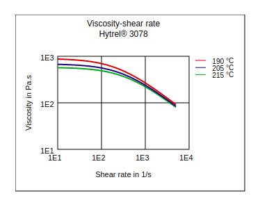 DuPont Hytrel 3078 Viscosity vs Shear Rate