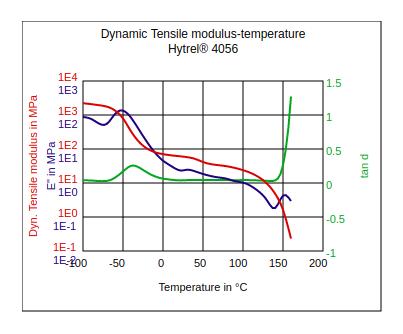 DuPont Hytrel 4056 Dynamic Tensile Modulus vs Temperature