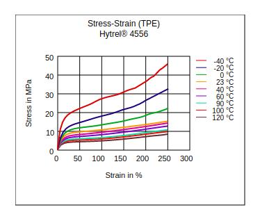 DuPont Hytrel 4556 Stress vs Strain (TPE)