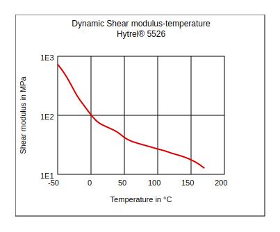 DuPont Hytrel 5526 Dynamic Shear Modulus vs Temperature