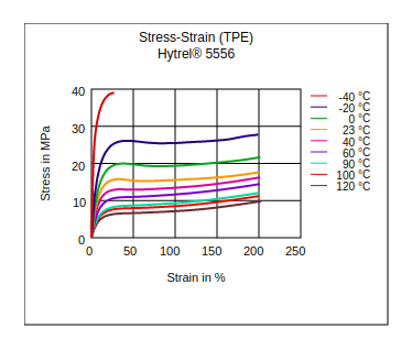DuPont Hytrel 5556 Stress vs Strain (TPE)
