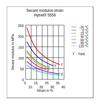 DuPont Hytrel 5556 Secant Modulus vs Strain