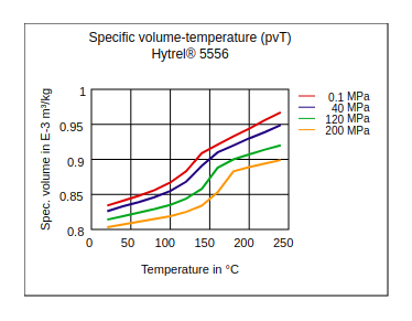 DuPont Hytrel 5556 Specific Volume Temperature (pvT)