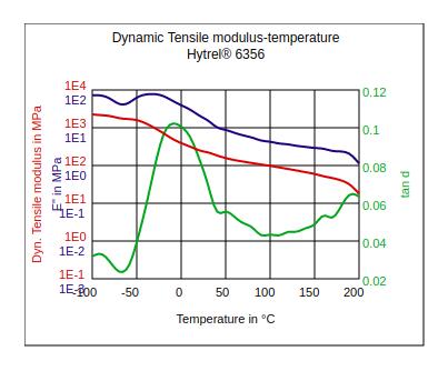 DuPont Hytrel 6356 Dynamic Tensile Modulus vs Temperature