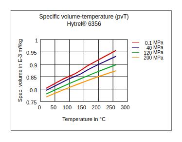 DuPont Hytrel 6356 Specific Volume Temperature (pvT)
