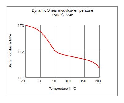 DuPont Hytrel 7246 Dynamic Shear Modulus vs Temperature