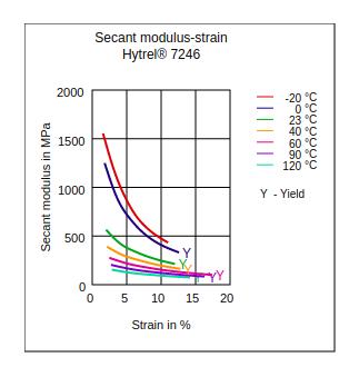 DuPont Hytrel 7246 Secant Modulus vs Strain
