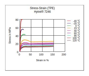 DuPont Hytrel 7246 Stress vs Strain (TPE)