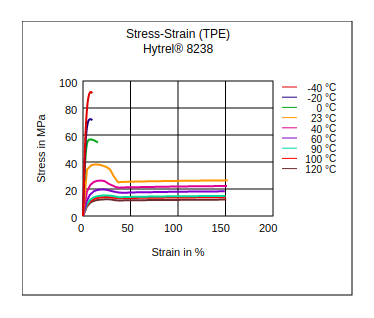 DuPont Hytrel 8238 Stress vs Strain (TPE)