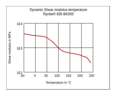 DuPont Rynite 935 BK505 Dynamic Shear Modulus vs Temperature