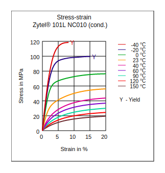 DuPont Zytel 101L NC010 Stress vs Strain (Cond.)