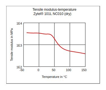 DuPont Zytel 101L NC010 Tensile Modulus vs Temperature (Dry)