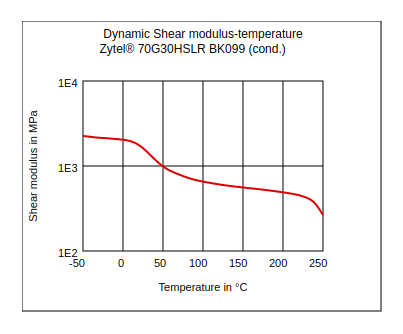 DuPont Zytel 70G30HSLR BK099 Dynamic Shear Modulus vs Temperature (Cond.)