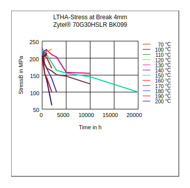 DuPont Zytel 70G30HSLR BK099 LTHA Stress at Break (4mm)