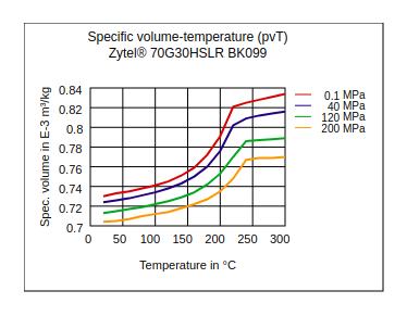 DuPont Zytel 70G30HSLR BK099 Specific Volume Temperature (pvT)