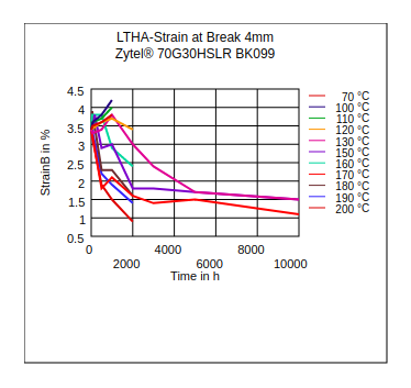 DuPont Zytel 70G30HSLR BK099 LTHA Strain at Break (4mm)