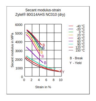 DuPont Zytel 80G14AHS NC010 Secant Modulus vs Strain (Dry)