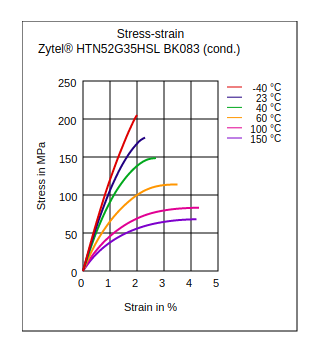 DuPont Zytel HTN52G35HSL BK083 Stress vs Strain (Cond.)