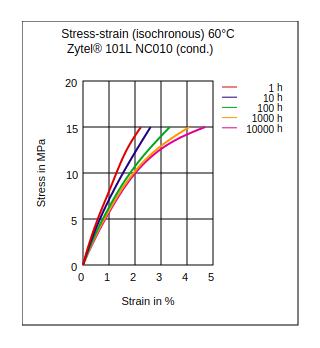DuPont Zytel 101L NC010 Stress vs Strain (Isochronous, 60°C, Cond.)