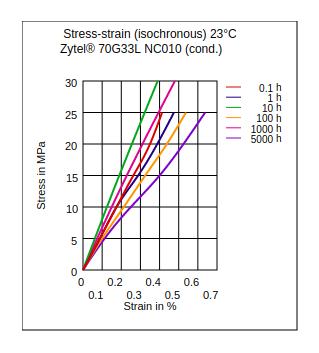 DuPont Zytel 70G33L NC010 Stress vs Strain (Isochronous, 23°C, Cond)