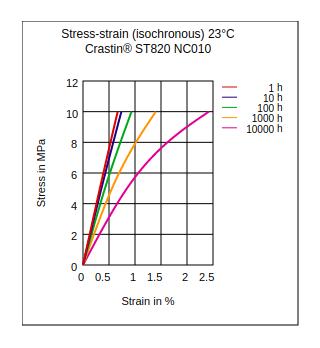 DuPont Crastin ST820 NC010 Stress vs Strain (Isochronous, 23°C)