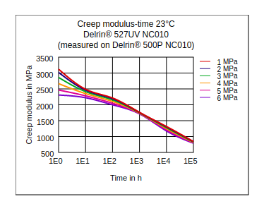 DuPont Delrin 527UV NC010 Creep Modulus vs Time (23°C)