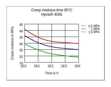 DuPont Hytrel 4056 Creep Modulus vs Time (80°C)
