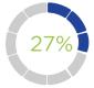 27 Percent Graphic