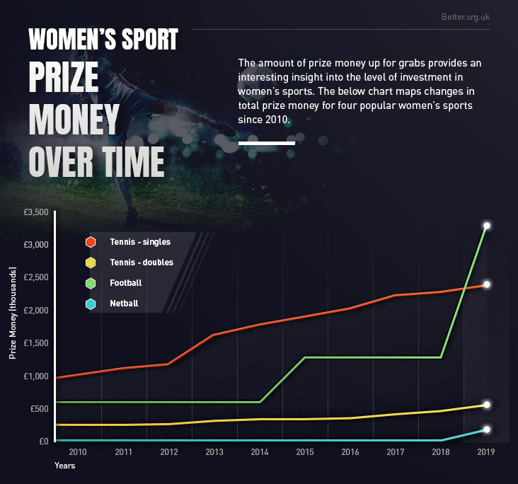 Women's sport prize money